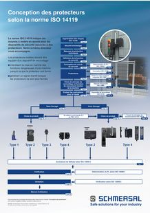 ISO 14119 Poster - SCHMERSAL